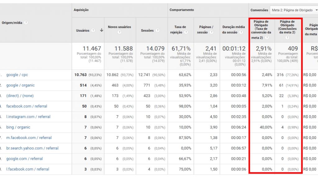 """A imagem mostra um relatório do Google Analytics, enfatizando a taxa de conversão e número de conversões da meta """"página de obrigado""""."""